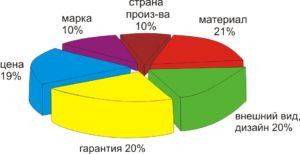 По данным TNS Россия, M-Iindex, 2011, 1 полугодие - население Ижевска выбирает мебель, в первую очередь, обращая внимание на: